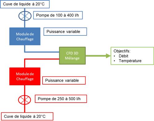 schema-modele-cfd-numerics